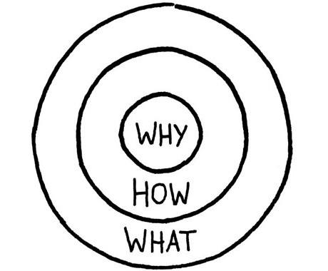golden circle in business development